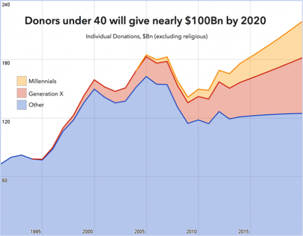 Young_donors_chart-web_592_461